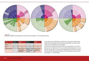 Ontwerphulpmiddelen. De ontwerpmethodologie wordt kleurrijk in kaart gebracht.